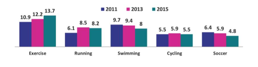 (Figure 1 - The Irish Sports Monitor 2015 Annual Report, 2015)